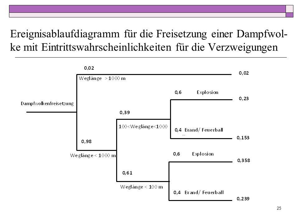 Ereignisablaufdiagramm für die Freisetzung einer Dampfwol- ke mit Eintrittswahrscheinlichkeiten für die Verzweigungen 25
