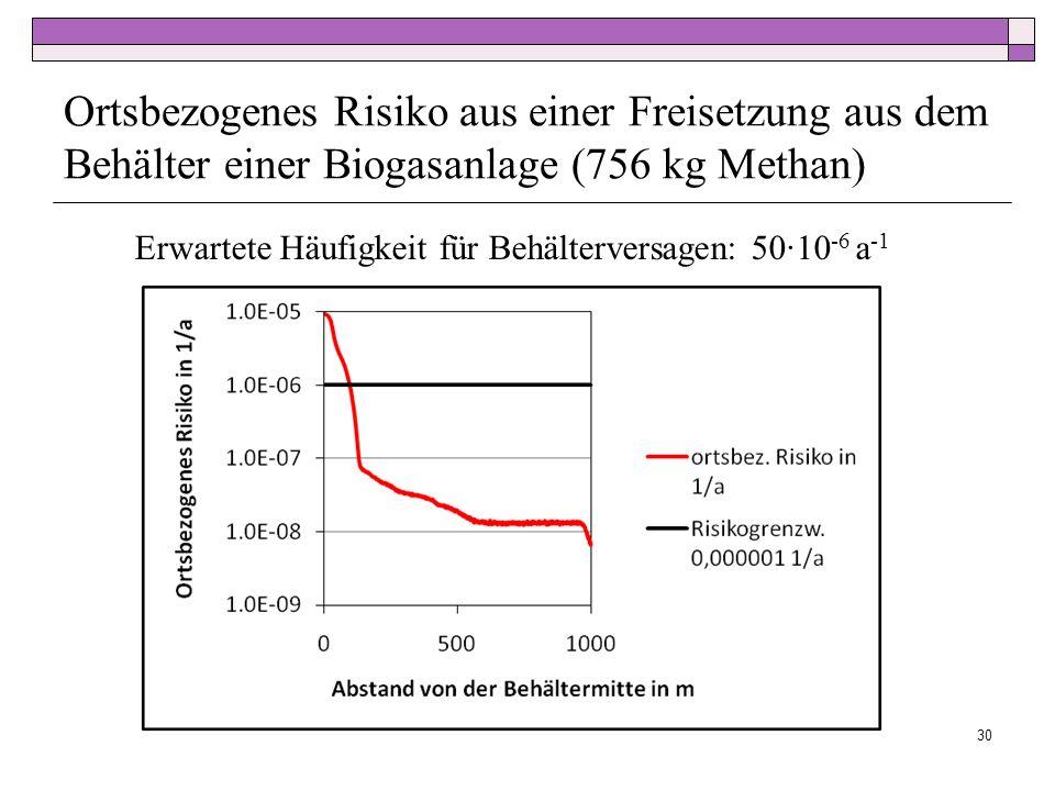 Ortsbezogenes Risiko aus einer Freisetzung aus dem Behälter einer Biogasanlage (756 kg Methan) 30 Erwartete Häufigkeit für Behälterversagen: 5010 -6 a -1