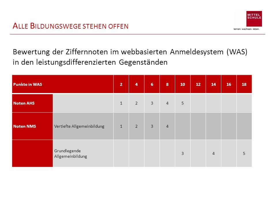 Punkte in WAS24681012141618 Noten AHS 12345 Noten NMSVertiefte Allgemeinbildung1234 Grundlegende Allgemeinbildung 3 45 Bewertung der Ziffernnoten im webbasierten Anmeldesystem (WAS) in den leistungsdifferenzierten Gegenständen