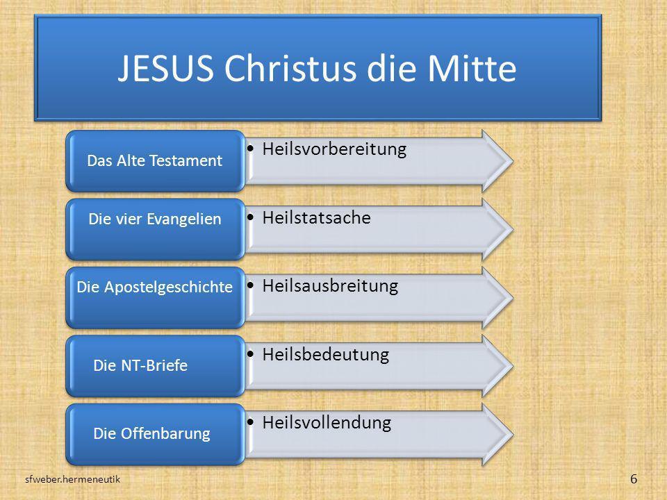 JESUS Christus die Mitte sfweber.hermeneutik 6 Heilsvorbereitung Das Alte Testament Heilstatsache Die vier Evangelien Heilsausbreitung Die Apostelgesc
