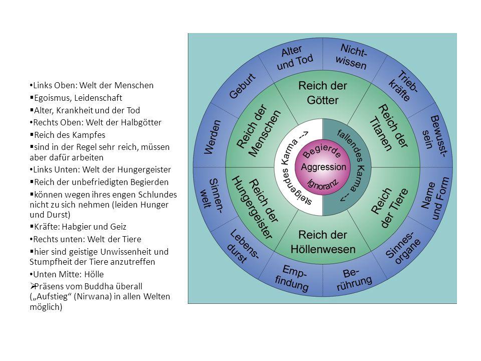 Links Oben: Welt der Menschen Egoismus, Leidenschaft Alter, Krankheit und der Tod Rechts Oben: Welt der Halbgötter Reich des Kampfes sind in der Regel