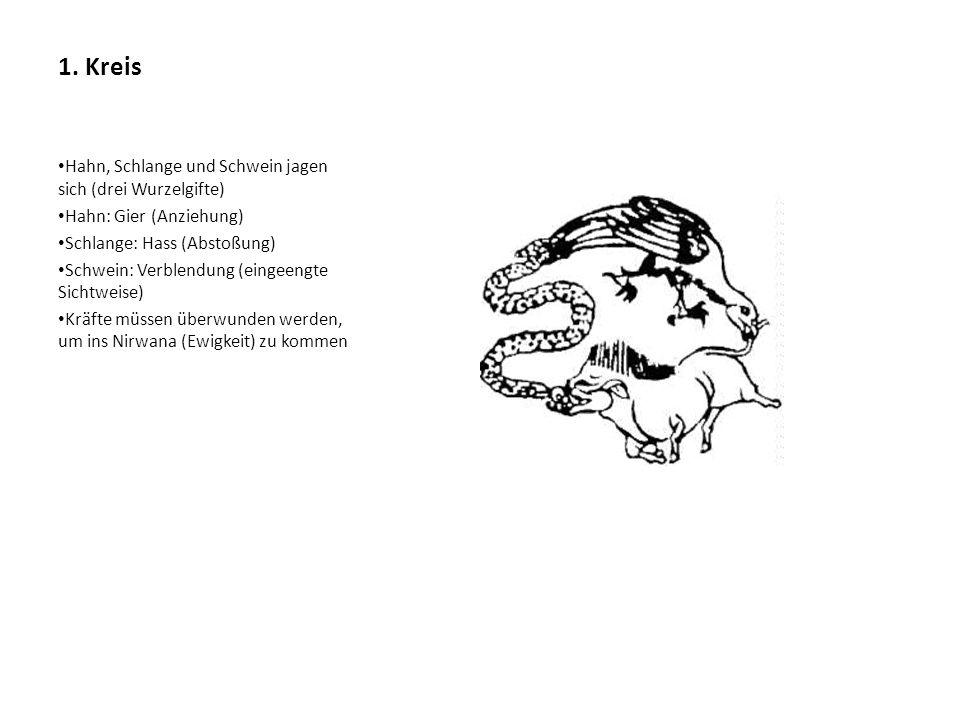 1. Kreis Hahn, Schlange und Schwein jagen sich (drei Wurzelgifte) Hahn: Gier (Anziehung) Schlange: Hass (Abstoßung) Schwein: Verblendung (eingeengte S