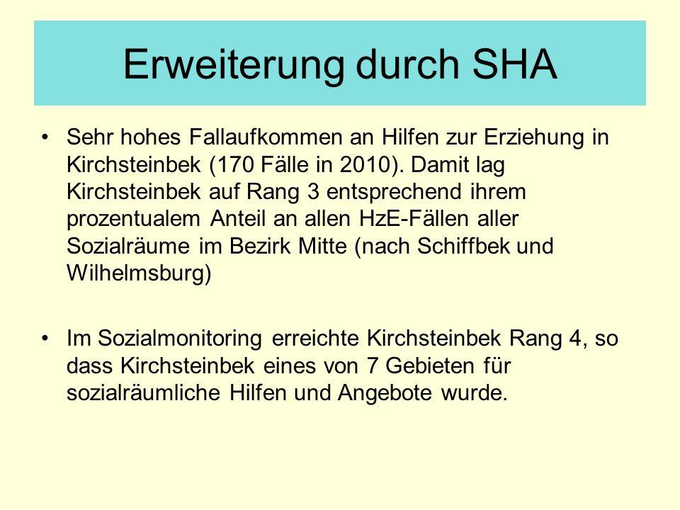 Erweiterung durch SHA Sehr hohes Fallaufkommen an Hilfen zur Erziehung in Kirchsteinbek (170 Fälle in 2010). Damit lag Kirchsteinbek auf Rang 3 entspr