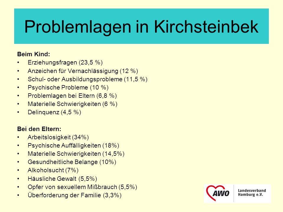 Problemlagen in Kirchsteinbek Beim Kind: Erziehungsfragen (23,5 %) Anzeichen für Vernachlässigung (12 %) Schul- oder Ausbildungsprobleme (11,5 %) Psyc