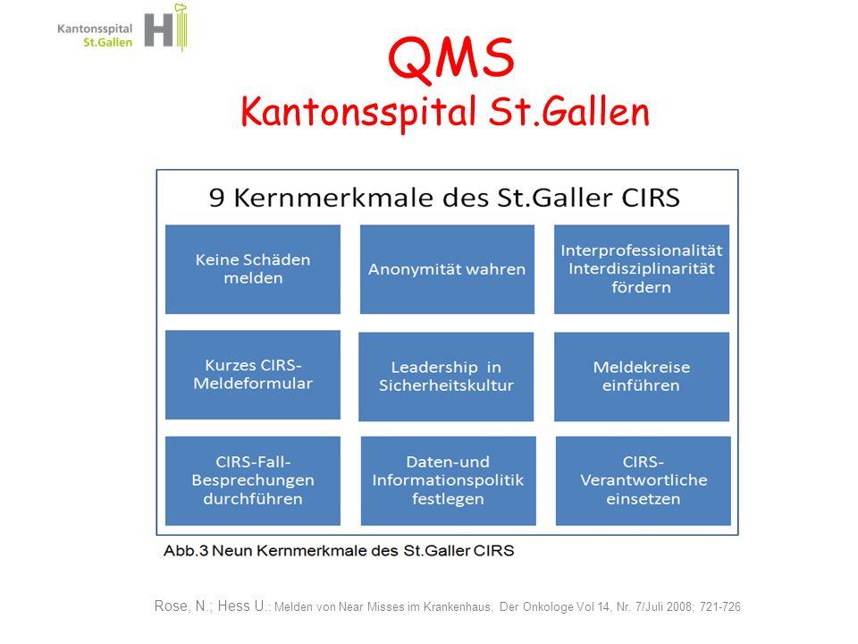 Rose, N.; Hess U.: Melden von Near Misses im Krankenhaus, Der Onkologe Vol 14, Nr. 7/Juli 2008; 721-726 QMS Kantonsspital St.Gallen 14