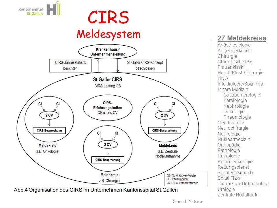 CIRS Meldesystem 27 Meldekreise Anästhesiologie Augenheilkunde Chirurgie Chirurgische IPS Frauenklinik Hand-/Plast. Chirurgie HNO Infektiologie/Spital