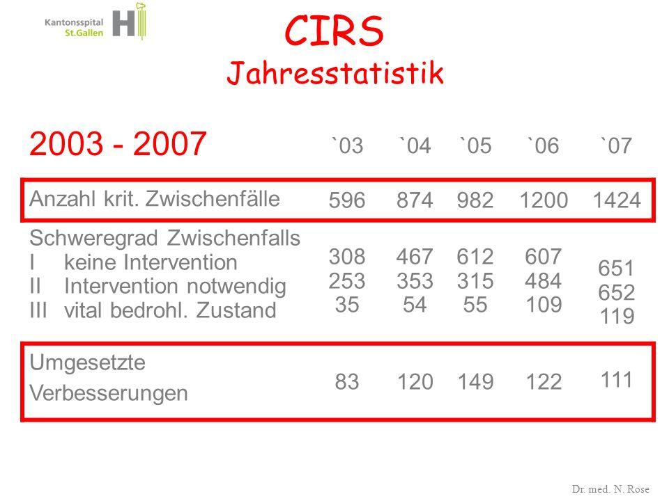 CIRS Jahresstatistik 2003 - 2007 `03`04`05 `06`07 Anzahl krit. Zwischenfälle 59687498212001424 Schweregrad Zwischenfalls I keine Intervention IIInterv