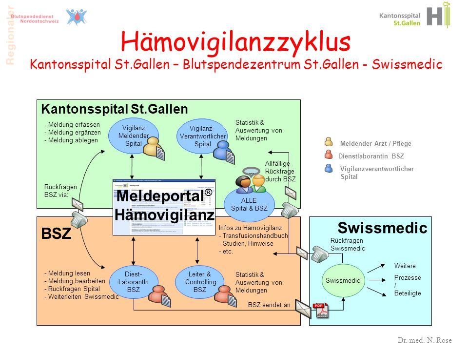 Hämovigilanzzyklus Kantonsspital St.Gallen – Blutspendezentrum St.Gallen - Swissmedic Vigilanz Meldender Spital Diest- LaborantIn BSZ Rollen Vigilanzv