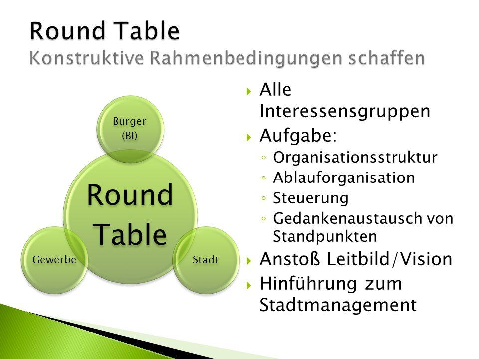 Round Table Bürger (BI) StadtGewerbe Alle Interessensgruppen Aufgabe: Organisationsstruktur Ablauforganisation Steuerung Gedankenaustausch von Standpunkten Anstoß Leitbild/Vision Hinführung zum Stadtmanagement