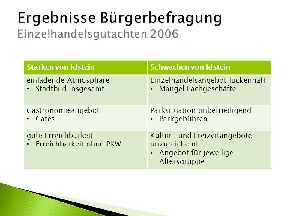 Stärken von IdsteinSchwächen von Idstein einladende Atmosphäre Stadtbild insgesamt Einzelhandelsangebot lückenhaft Mangel Fachgeschäfte Gastronomieang