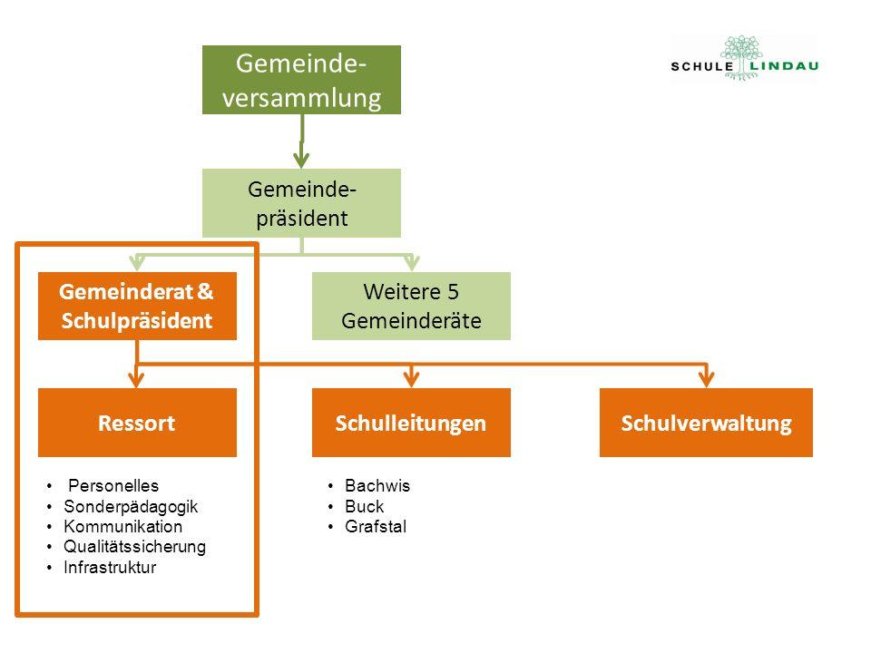 Gemeinderat & Schulpräsident RessortSchulleitungen Schulverwaltung Weitere 5 Gemeinderäte Gemeinde- präsident Gemeinde- versammlung Personelles Sonder