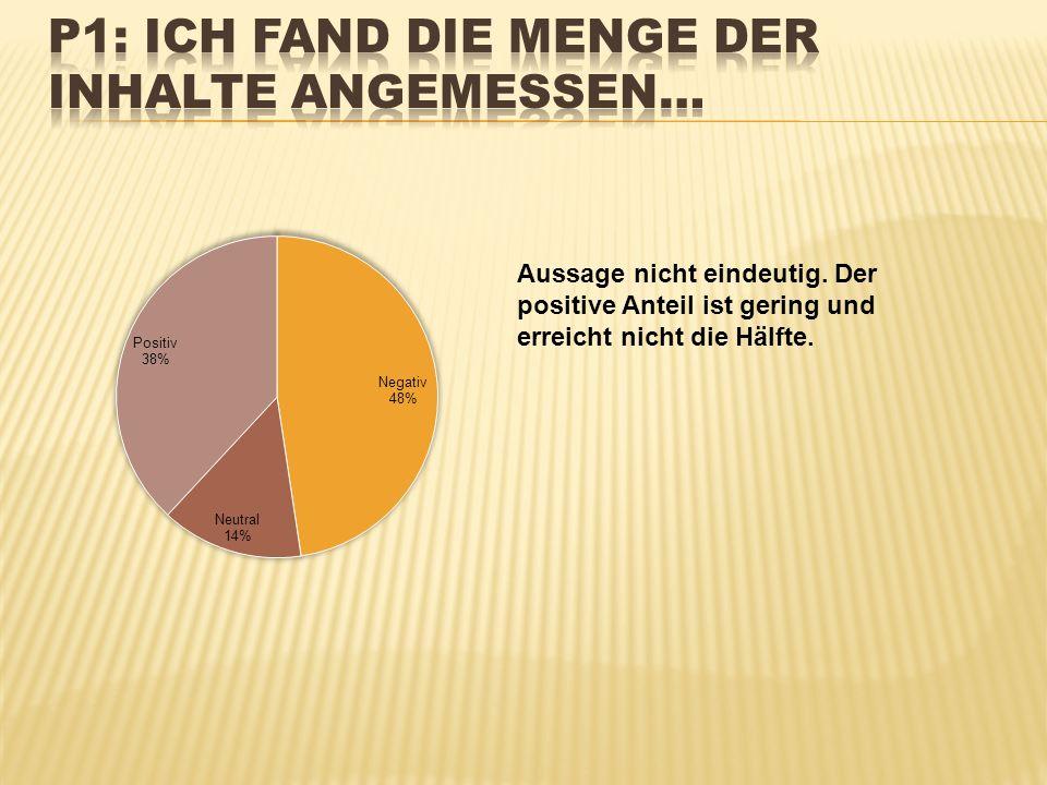 Aussage nicht eindeutig. Der positive Anteil ist gering und erreicht nicht die Hälfte.