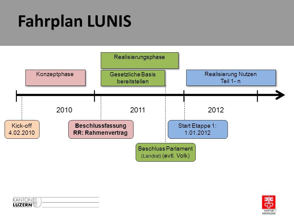 Fahrplan LUNIS 201020112012 Konzeptphase Realisierungsphase Realisierung Nutzen Teil 1- n Kick-off 4.02.2010 Beschlussfassung RR: Rahmenvertrag Start