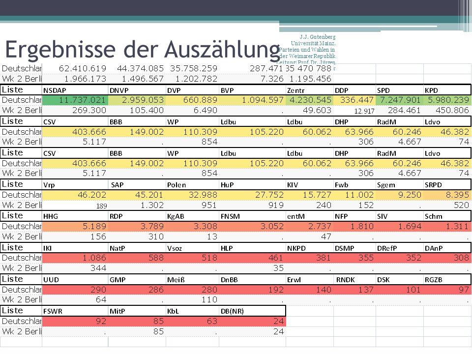 Ergebnisse der Auszählung J.J. Gutenberg Universität Mainz, Parteien und Wahlen in der Weimarer Republik Leitung: Prof. Dr. Jürgen W. Falter