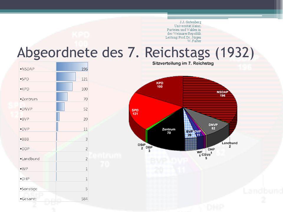 Abgeordnete des 7. Reichstags (1932) J.J. Gutenberg Universität Mainz, Parteien und Wahlen in der Weimarer Republik Leitung: Prof. Dr. Jürgen W. Falte