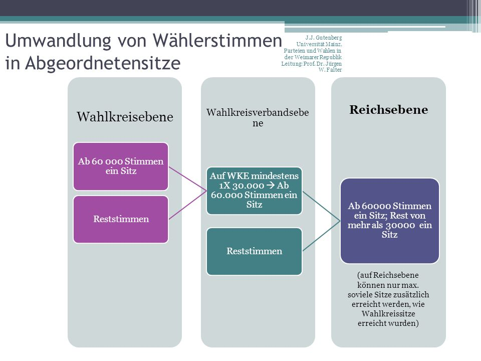 Umwandlung von Wählerstimmen in Abgeordnetensitze J.J. Gutenberg Universität Mainz, Parteien und Wahlen in der Weimarer Republik Leitung: Prof. Dr. Jü