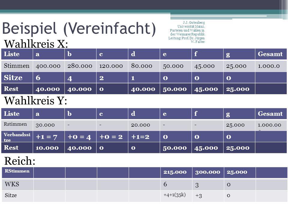 Beispiel (Vereinfacht) J.J. Gutenberg Universität Mainz, Parteien und Wahlen in der Weimarer Republik Leitung: Prof. Dr. Jürgen W. Falter Listeabcdefg