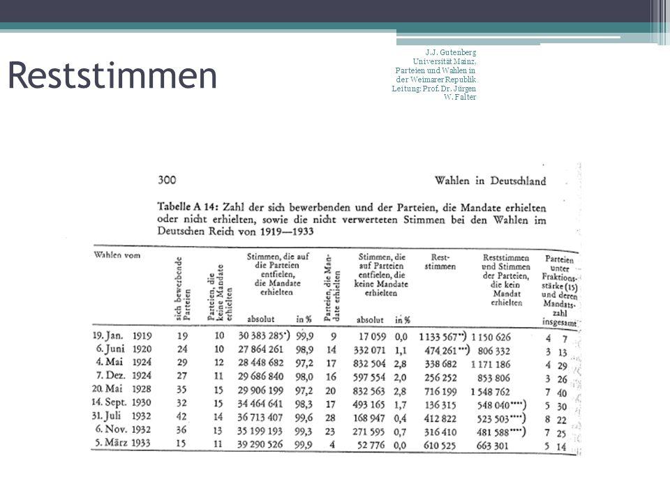 Reststimmen J.J. Gutenberg Universität Mainz, Parteien und Wahlen in der Weimarer Republik Leitung: Prof. Dr. Jürgen W. Falter