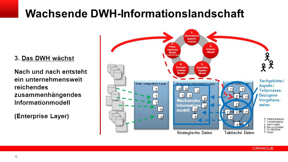 9 2. Analyse- / Geschäftsobjekt- / Konzeptionelles Modell Eine zusammenhängende Auswerteschicht wird entworfen Daraus leiten sich alle Informationsobj