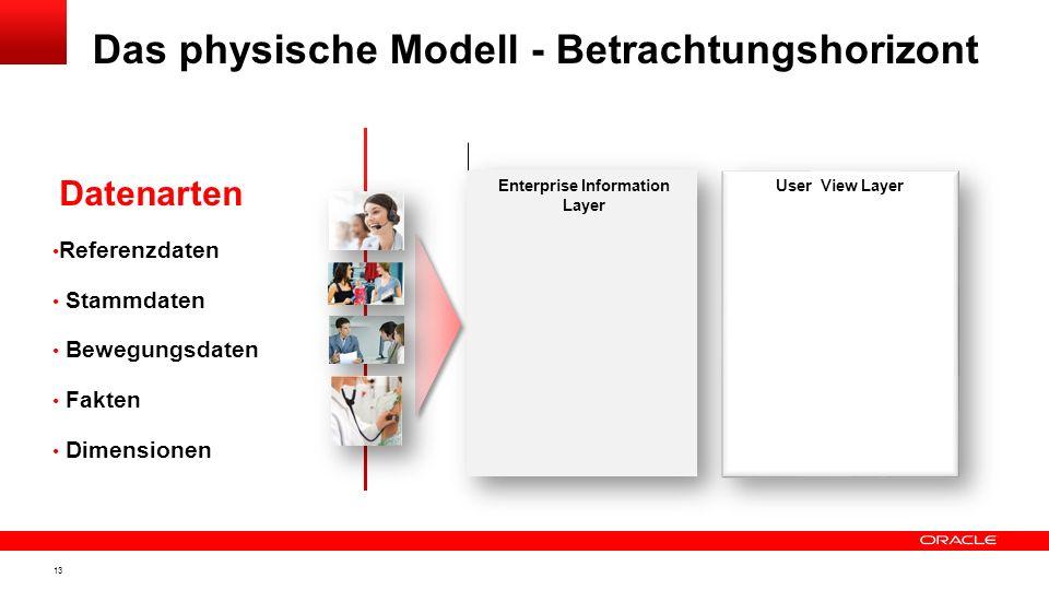 12 Themenübersicht Ausgangssituation Architekturüberlegungen Startpunkt Anwender Namensregelungen Das physische Modell Verteilung auf Schichten Schlüs