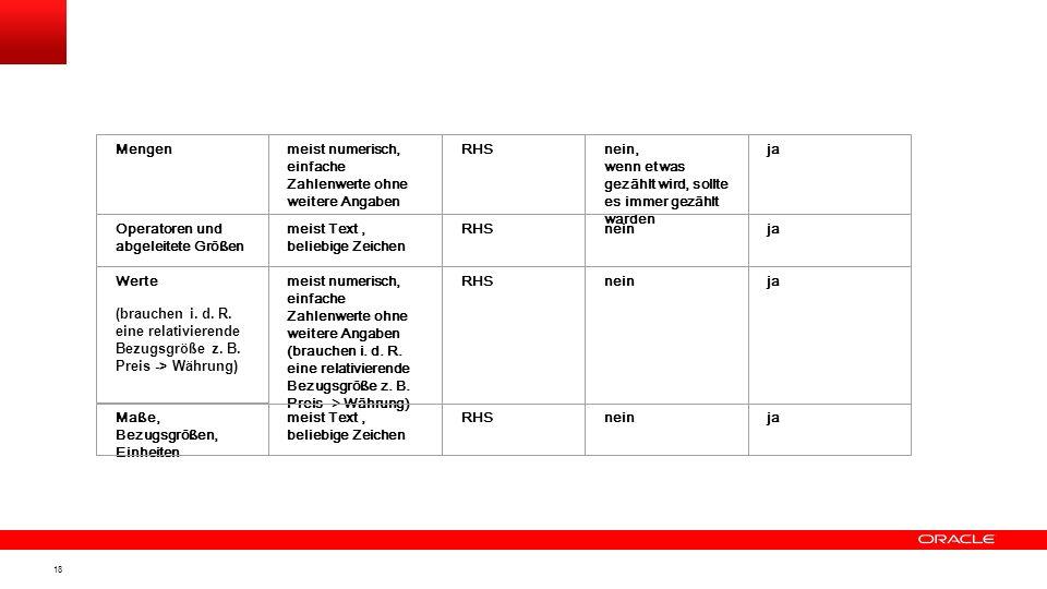 17 Basistypgruppe Feldyp und Art des Wertes Rolle in Ab-hängigkeits- be-ziehung Sind NULLs erlaubt Muss Eindeutigkeit vorliegen Identifikatoren und be