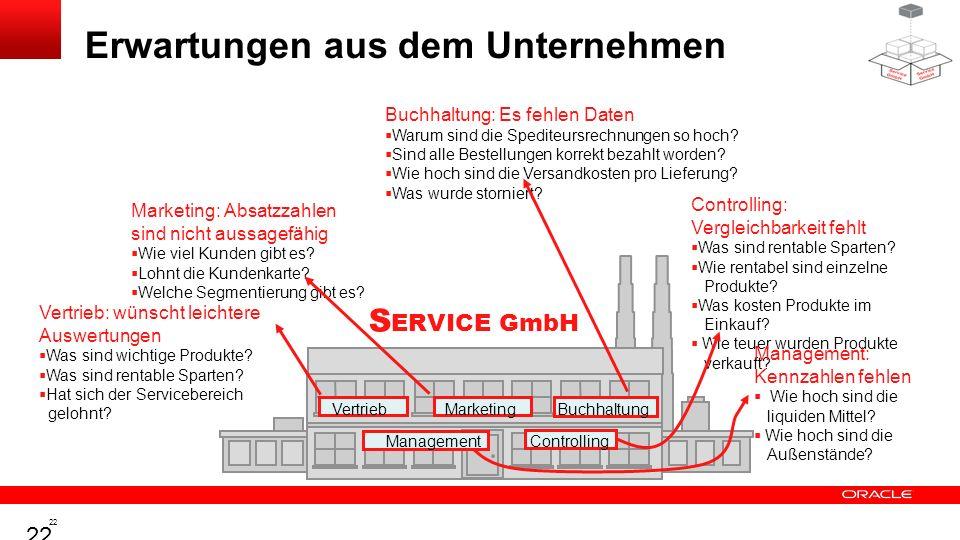 21 S ERVICE GmbH Die Modellfirma: S ERVICE GmbH Ursprungsgeschäft – Baumärkte Erweiterungen – Vermittlung von Handwerker-Service- Leistungen – Vermitt