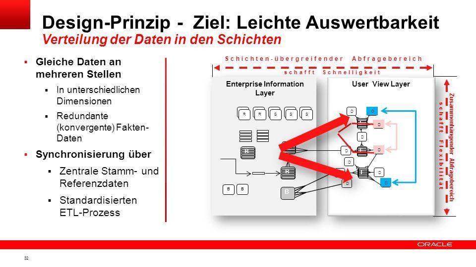 31 Design-Prinzip - Ziel: Leichte Auswertbarkeit Verteilung der Daten in den Schichten ? RRSSS Enterprise Information Layer User View Layer D D DD F F