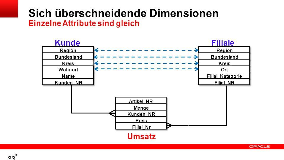 32 Design-Prinzip - Ziel: Leichte Auswertbarkeit Verteilung der Daten in den Schichten Gleiche Daten an mehreren Stellen In unterschiedlichen Dimensio