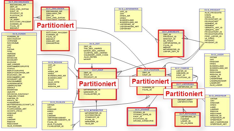 48 Partitionierung Große Tabellen (ab mehrere Millionen Sätze) Meist die Fakten-Tabellen Meist RANGE auf Zeit-Spalte Effekte bei Sub-partitionierung R