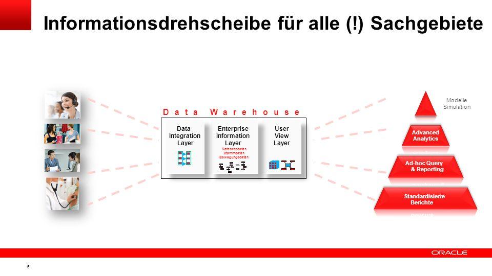 4 Alle Kundenkontaktpunkte Alle Geschäftsbeziehungen zu dem Kunden Alle historischen Daten Alle öffentlich verfügbaren Kundendaten Plus soziographisch