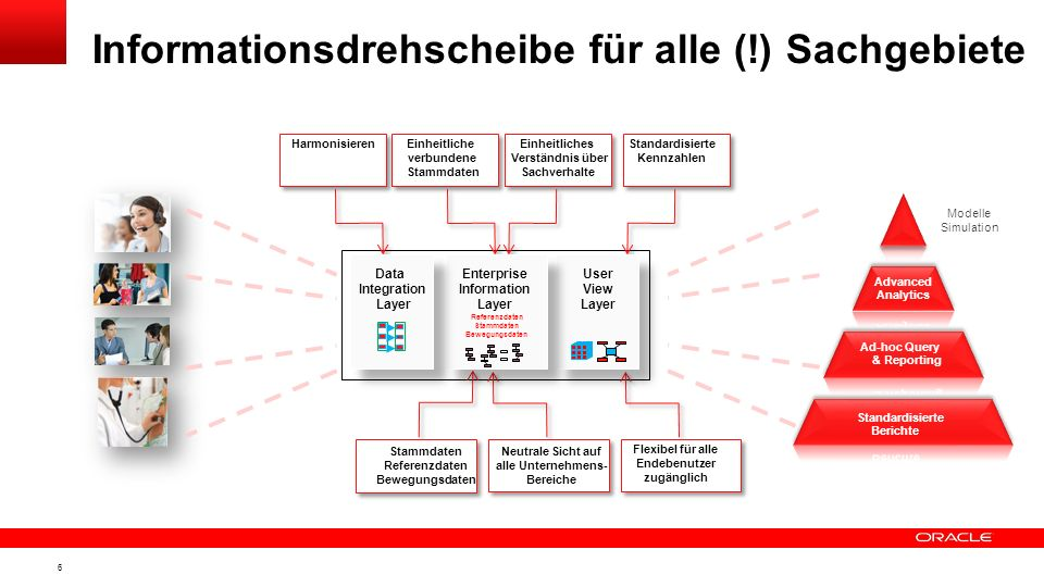 5 Informationsdrehscheibe für alle (!) Sachgebiete User View Layer Enterprise Information Layer Data Integration Layer Referenzdaten Stammdaten Bewegu