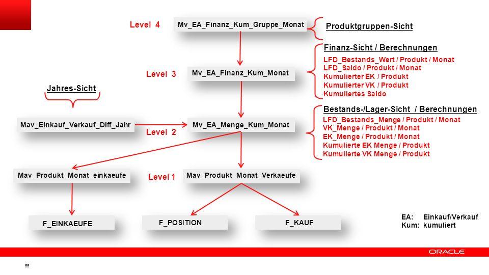 65 Anwendung: Auswertungen über Ein-/Verkäufe Level 1: Getrennte MAVs mit Monats-Aggregat pro Produkt 1. auf Einkaufs-Fakten 2. auf Verkaufs-Fakten Le