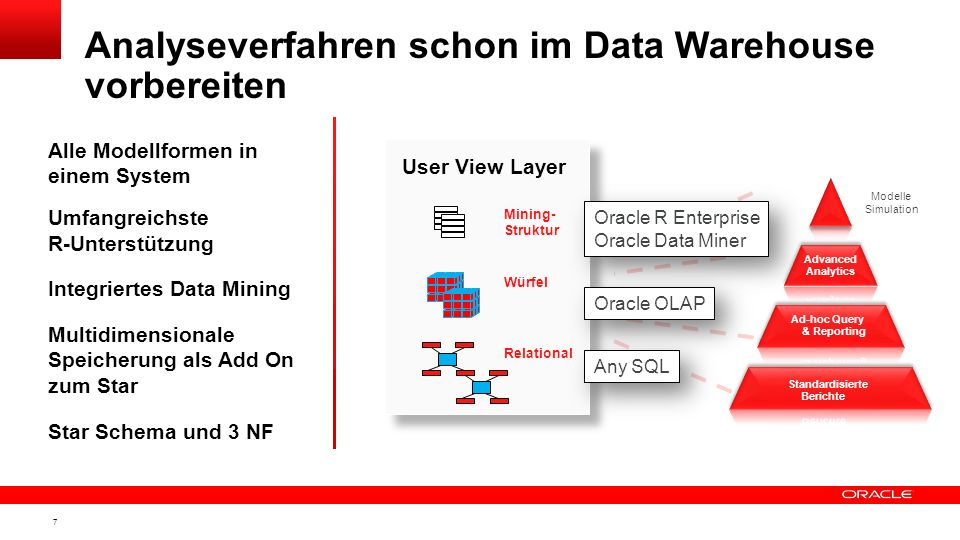 6 Informationsdrehscheibe für alle (!) Sachgebiete User View Layer Enterprise Information Layer Data Integration Layer Einheitliches Verständnis über