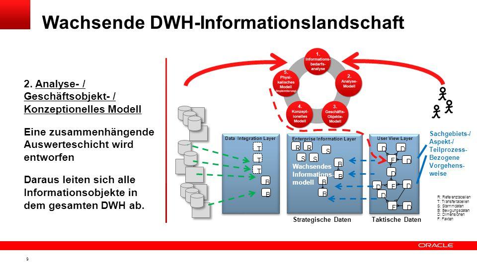 8 1. Informations- bedarfsanalyse Informationsbedürfnisse der Endanwender stehen am Anfang Auflistung aller benötigten Kennzahlen Wachsende DWH-Inform