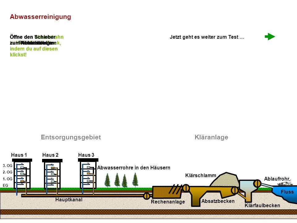 Haus 1Haus 2Haus 3 Entsorgungsgebiet Hauptkanal Kläranlage Rechenanlage Absatzbecken Fluss Abwasserrohre in den Häusern Klärschlamm Öffne den Wasserhahn in Haus 1 im 1.