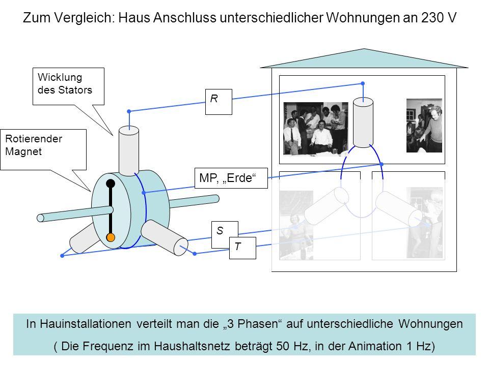 Wicklung des Stators Rotierender Magnet R S T In Hauinstallationen verteilt man die 3 Phasen auf unterschiedliche Wohnungen ( Die Frequenz im Haushalt