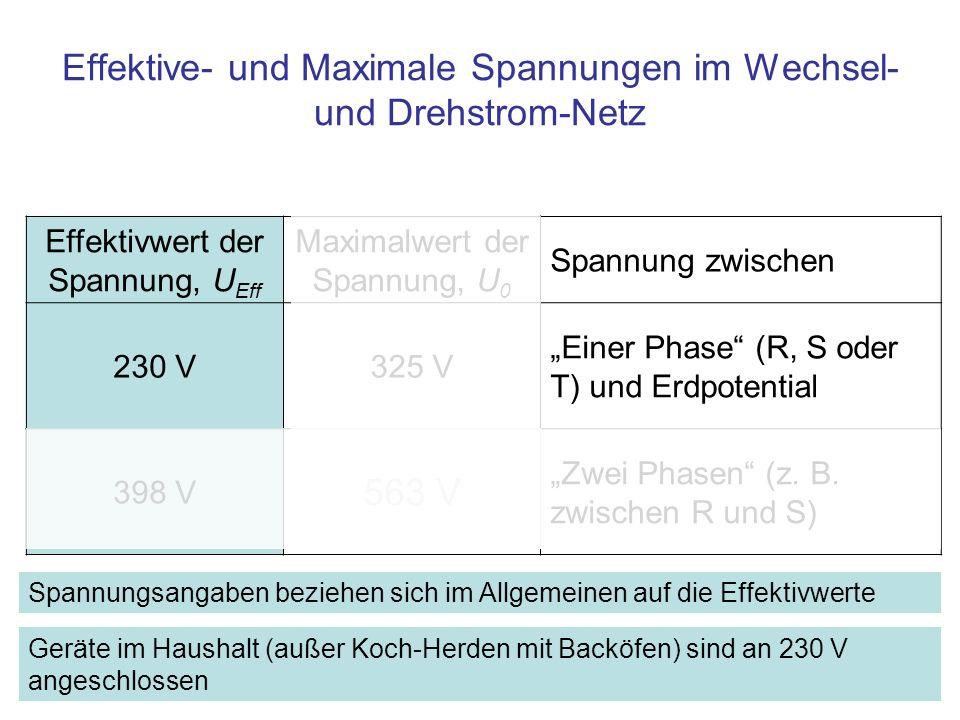 Effektivwert der Spannung, U Eff Maximalwert der Spannung, U 0 Spannung zwischen 230 V325 V Einer Phase (R, S oder T) und Erdpotential 398 V 563 V Zwe
