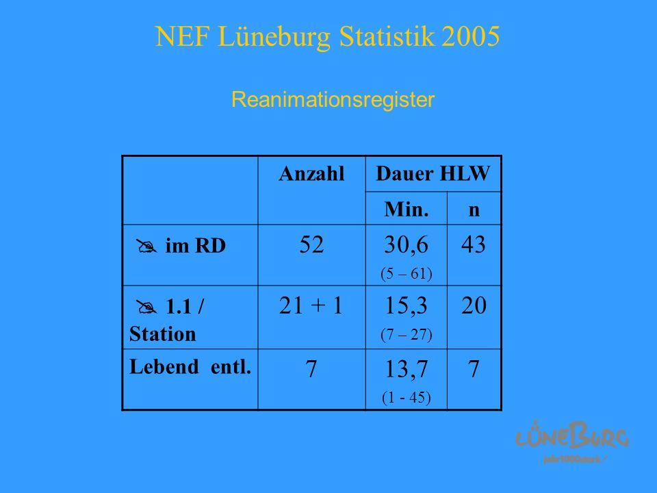 NEF Lüneburg Statistik 2005 Reanimationsregister AnzahlDauer HLW Min.n im RD 5230,6 (5 – 61) 43 1.1 / Station 21 + 115,3 (7 – 27) 20 Lebend entl. 713,