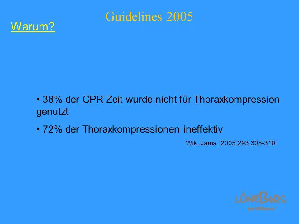 Guidelines 2005 38% der CPR Zeit wurde nicht für Thoraxkompression genutzt 72% der Thoraxkompressionen ineffektiv Wik, Jama, 2005.293:305-310 Warum?