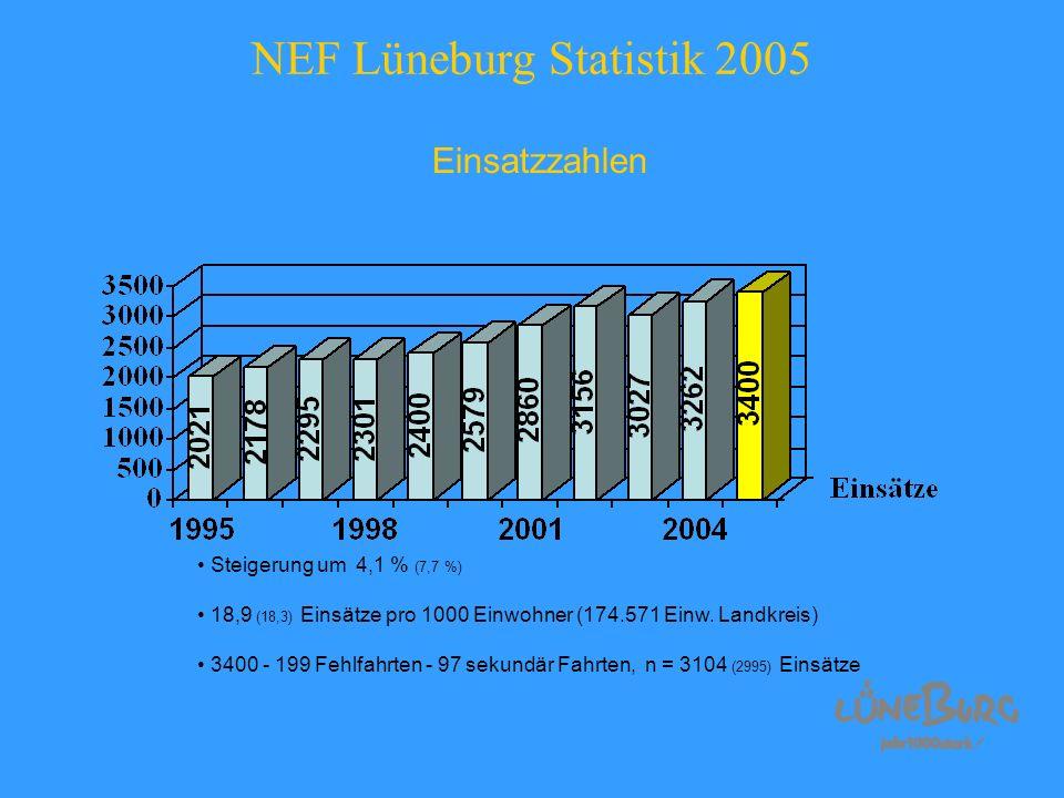 NEF Lüneburg Statistik 2005 Einsatzzahlen Steigerung um 4,1 % (7,7 %) 18,9 (18,3) Einsätze pro 1000 Einwohner (174.571 Einw. Landkreis) 3400 - 199 Feh