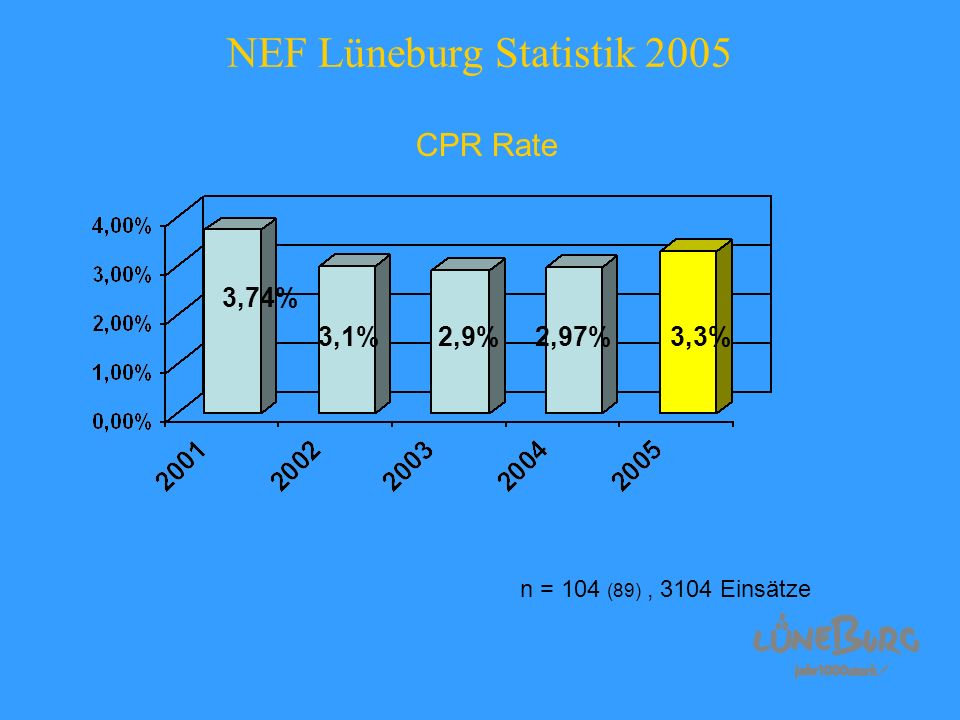 NEF Lüneburg Statistik 2005 CPR Rate 3,74% 3,1% 2,9% 2,97% 3,3% n = 104 (89), 3104 Einsätze