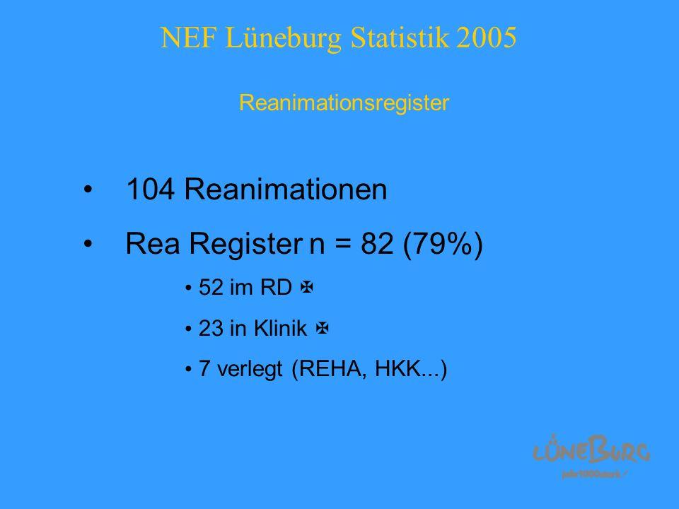 NEF Lüneburg Statistik 2005 Reanimationsregister 104 Reanimationen Rea Register n = 82 (79%) 52 im RD 23 in Klinik 7 verlegt (REHA, HKK...)