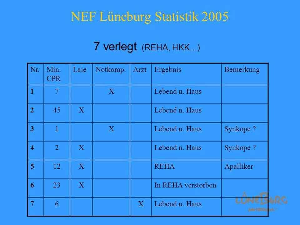 NEF Lüneburg Statistik 2005 7 verlegt (REHA, HKK...) Nr.Min. CPR LaieNotkomp.ArztErgebnisBemerkung 17XLebend n. Haus 245XLebend n. Haus 31X Synkope ?