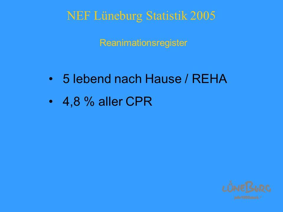 NEF Lüneburg Statistik 2005 Reanimationsregister 5 lebend nach Hause / REHA 4,8 % aller CPR