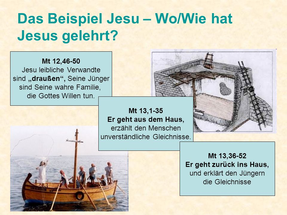Das Beispiel Jesu – Wo/Wie hat Jesus gelehrt? Mt 12,46-50 Jesu leibliche Verwandte sind draußen, Seine Jünger sind Seine wahre Familie, die Gottes Wil