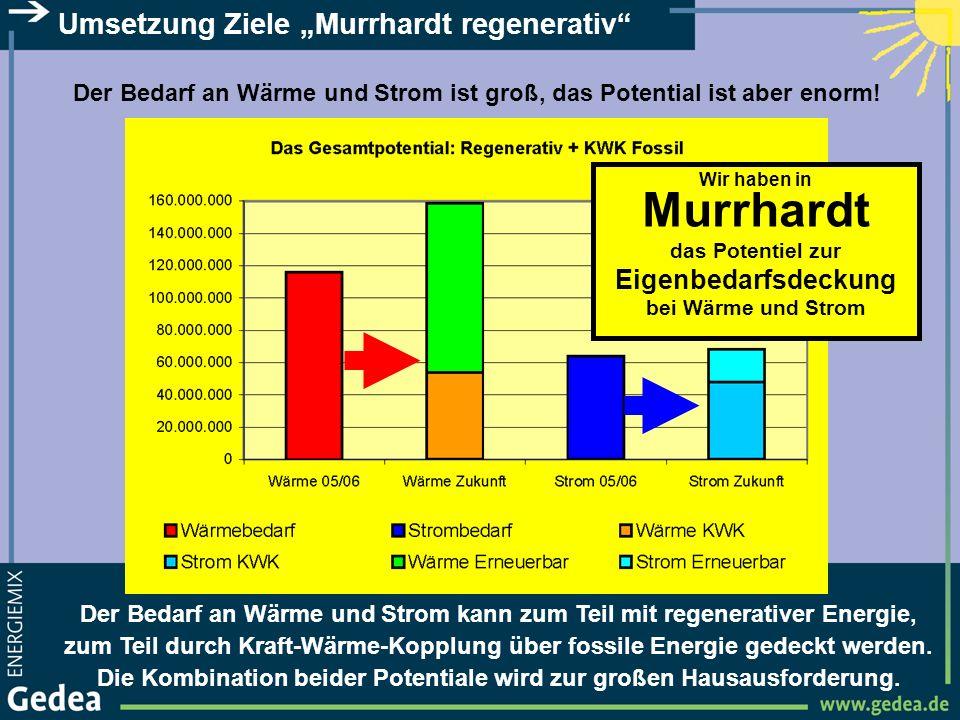 Umsetzung Ziele Murrhardt regenerativ Der Bedarf an Wärme und Strom ist groß, das Potential ist aber enorm! Der Bedarf an Wärme und Strom kann zum Tei