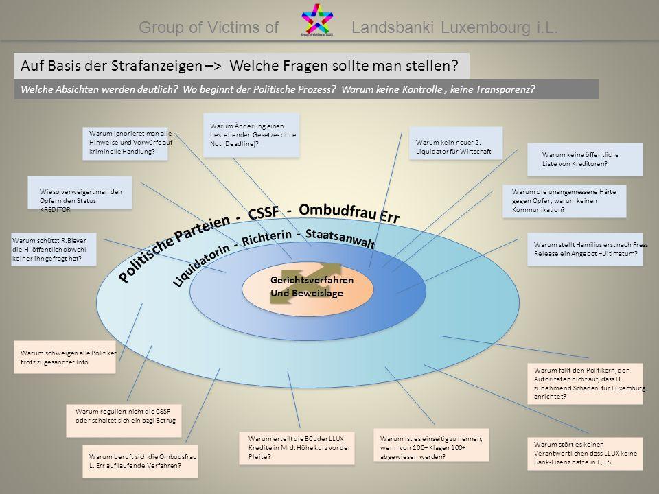 Group of Victims of Landsbanki Luxembourg i.L. Auf Basis der Strafanzeigen –> Welche Fragen sollte man stellen? Welche Absichten werden deutlich? Wo b