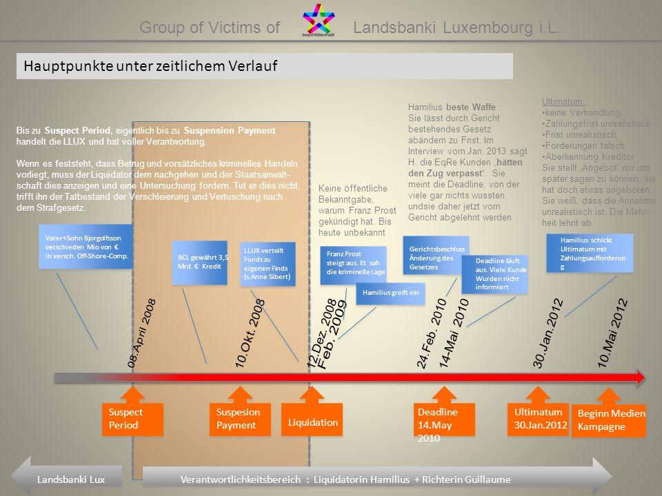Group of Victims of Landsbanki Luxembourg i.L. Hauptpunkte unter zeitlichem Verlauf Suspect Period Suspesion Payment Liquidation Deadline 14.May 2010