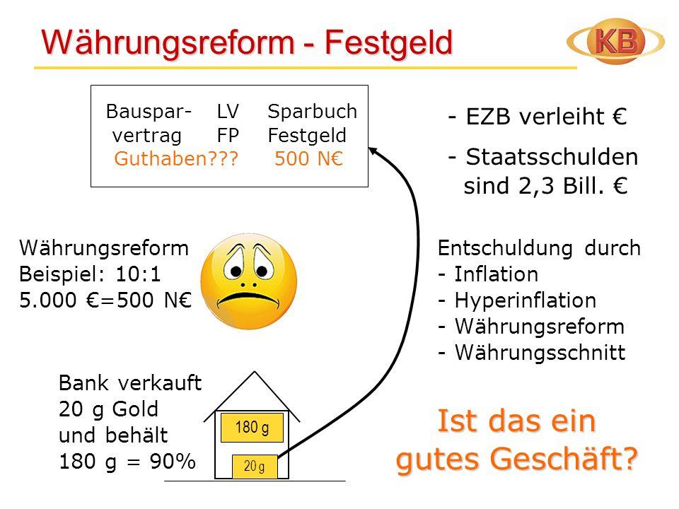 Währungsreform - Festgeld Währungsreform - Festgeld Bank verkauft 20 g Gold und behält 180 g = 90% 20 g 180 g - EZB verleiht - Staatsschulden sind 2,3