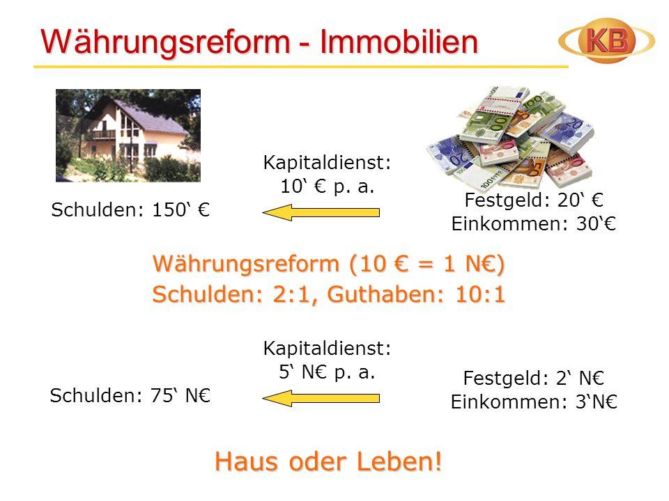 Währungsreform - Immobilien Währungsreform - Immobilien Schulden: 150 Kapitaldienst: 10 p. a. Währungsreform (10 = 1 N) Schulden: 2:1, Guthaben: 10:1